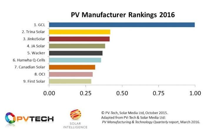 solar panel breakdown 2017